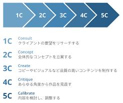 5c chart